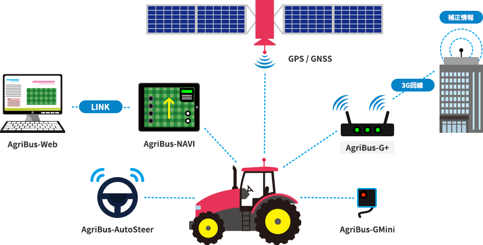 Anyone can realize smart farming with AgriBus series