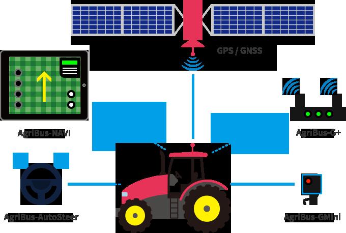 Seria AgriBus będzie rozwijać Twoją pracę w rolnictwie.