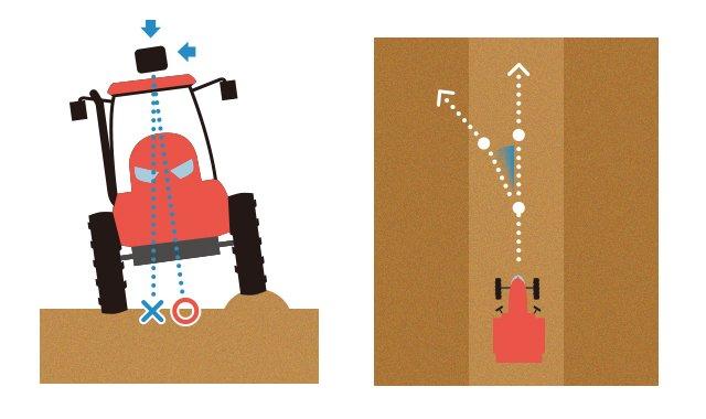 ジャイロ(方位・姿勢センサー)搭載による進路予測と誤差補正