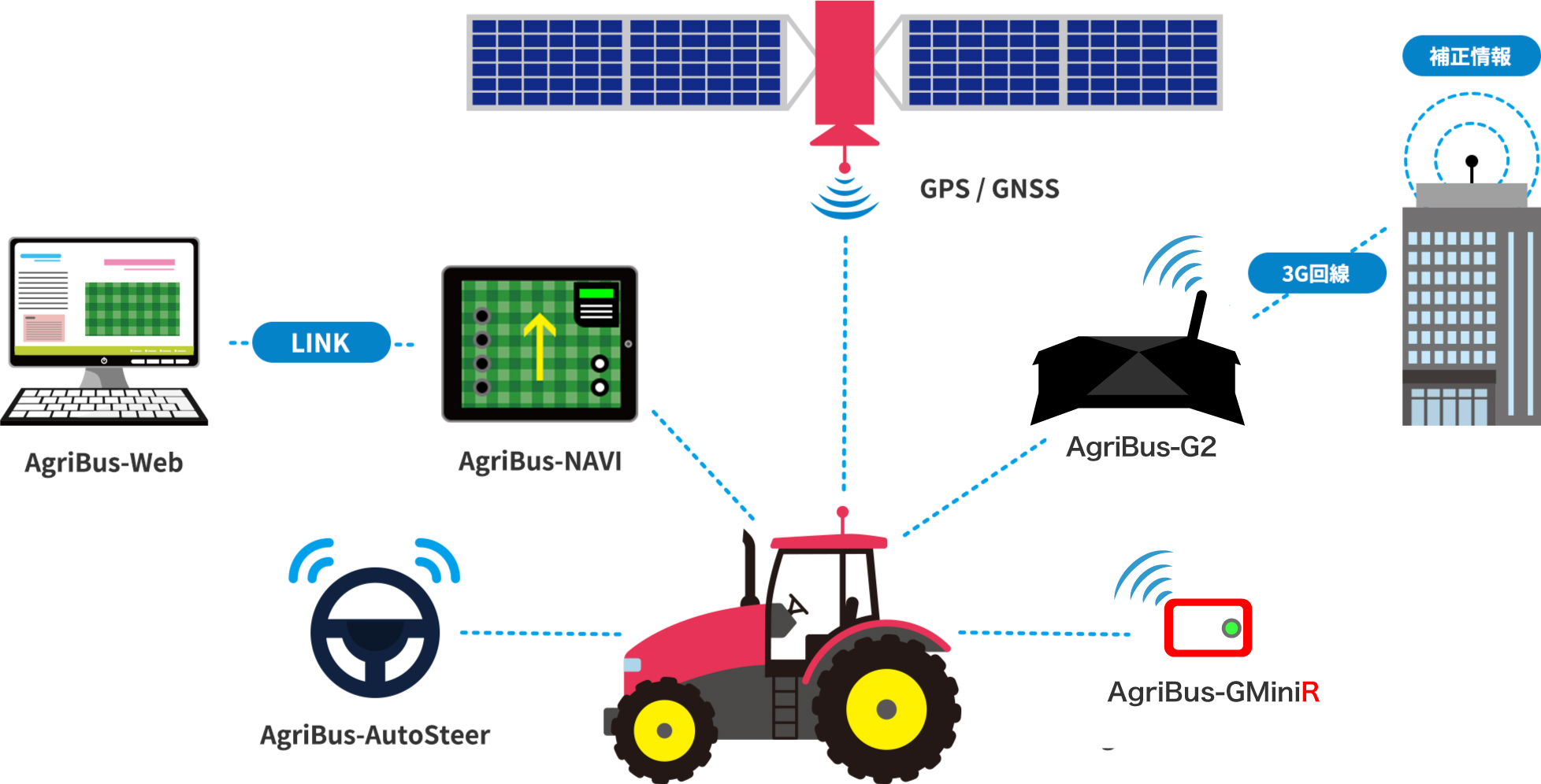 AgriBusシリーズでだれでもスマート農業を