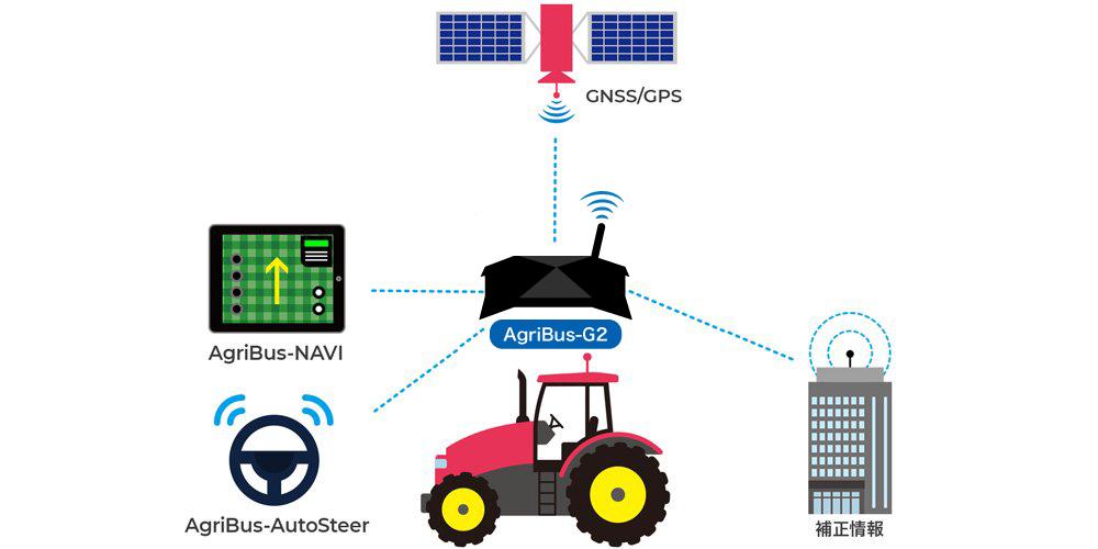 AgriBus-G2と製品ラインナップ