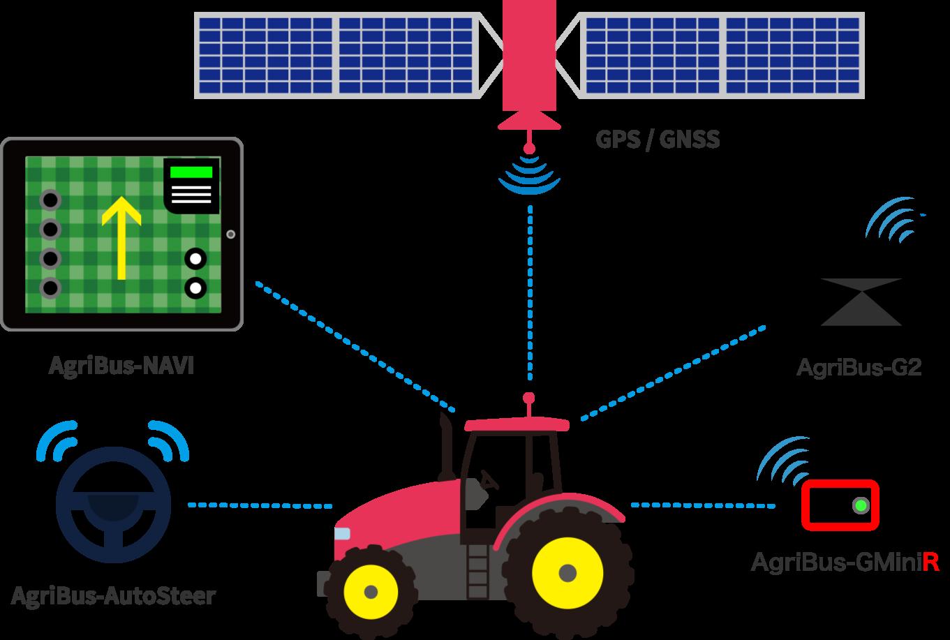AgriBusシリーズで、あなたの農作業が進化します