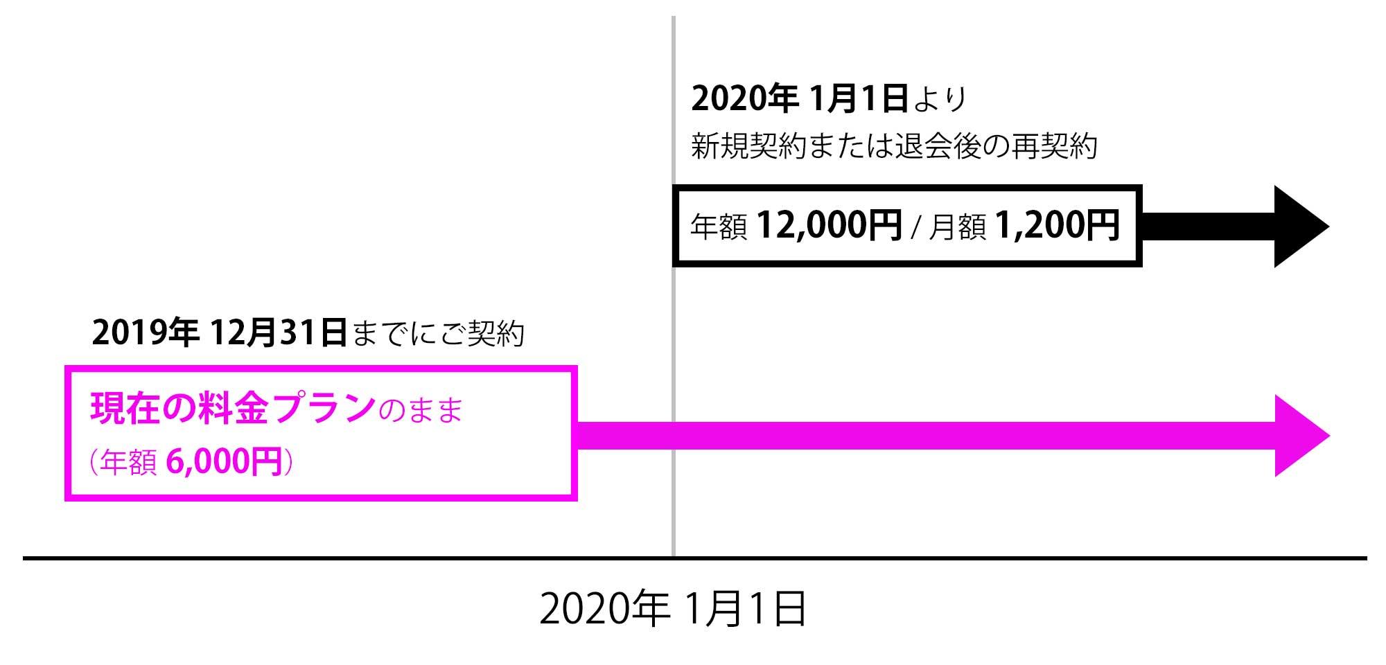 【重要なお知らせ】2020年1月よりGoogle Playでのスタンダードプラン新規お申し込み価格が年額12,000円になります