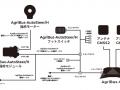 AgriBusシリーズすべての取扱説明書をバージョンアップ中です