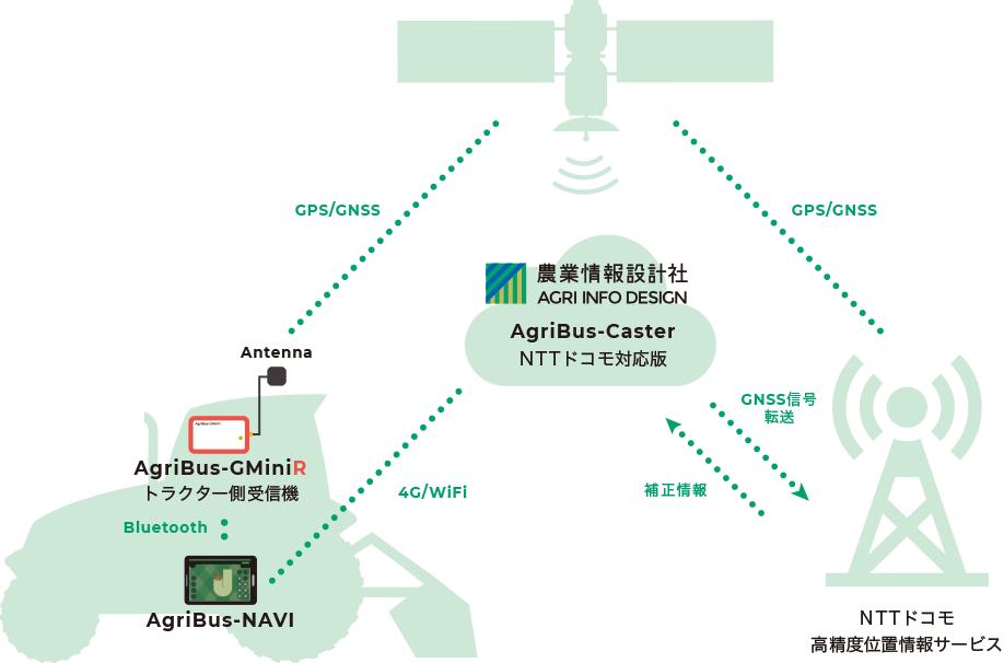 トラクターのIOT化を促進。農業情報設計社が、NTTドコモが提供する高精度位置情報サービスを、世界トップシェアのトラクターガイダンスアプリ「AgriBus-NAVI」へ導入に向け、試験運用開始